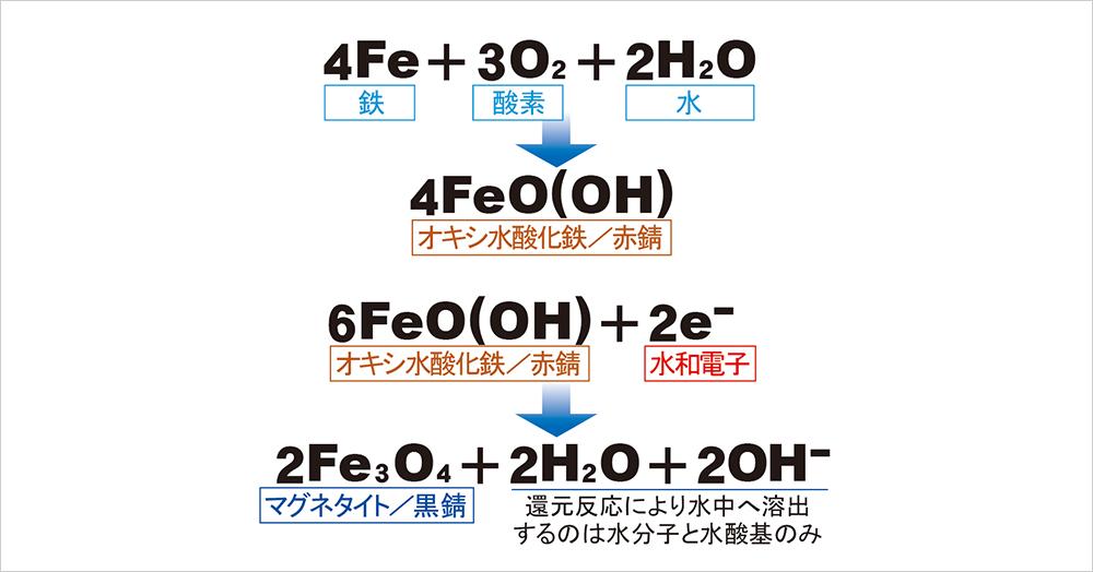 配管内で起こる化学変化
