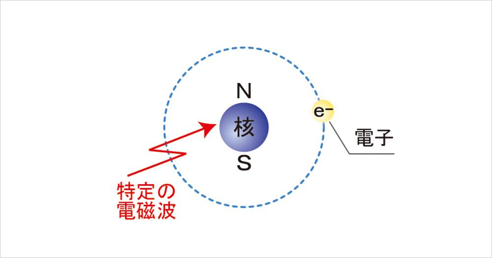 水和電子で酸化を防止