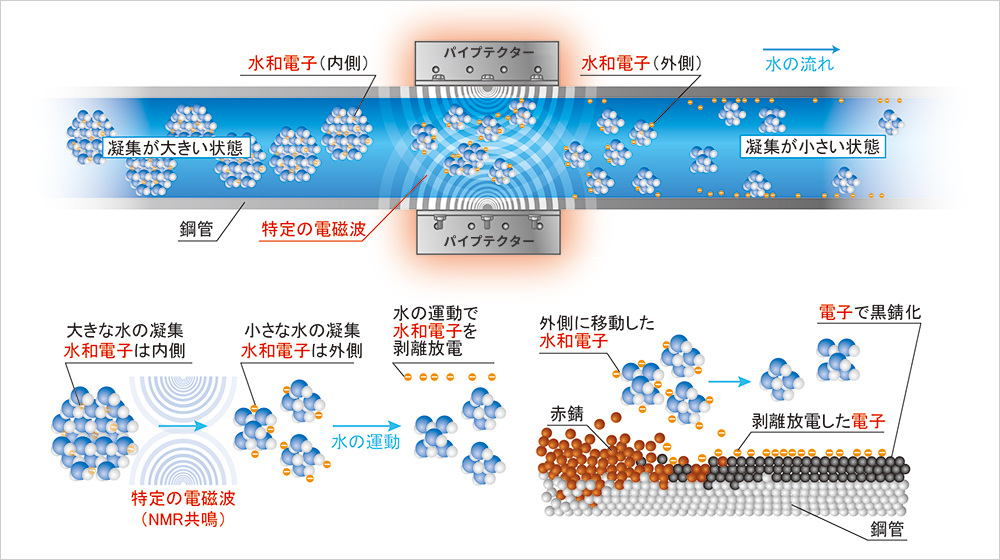 NMRパイプテクターの配管内での作用
