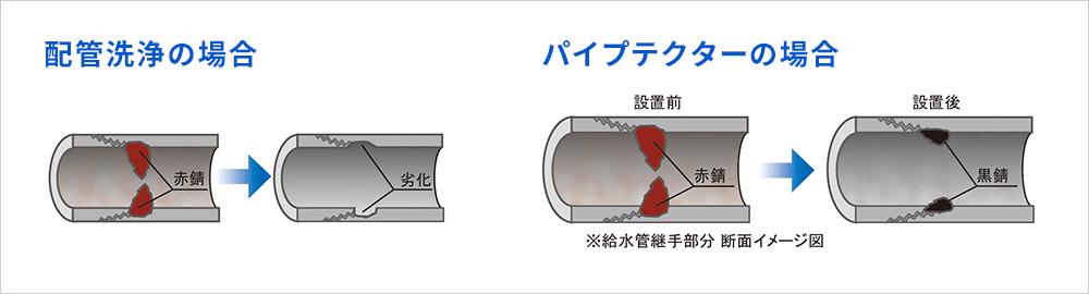 配管洗浄とNMRパイプテクターの違い