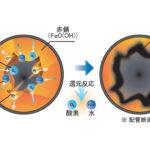 NMRパイプテクターの配管更生